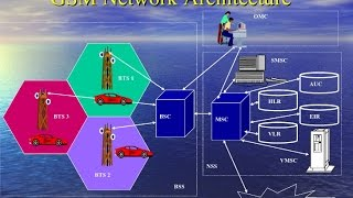 GSM Architecture Explained- Global System For Mobiles Tutorial