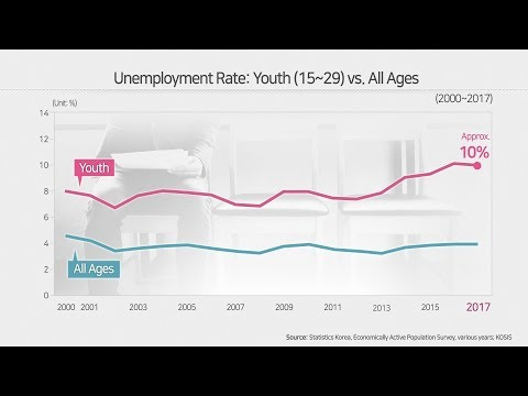 [KDI FOCUS] Why Korea's Youth Unemployment Rate Rises (Kyungsoo Choi, Fellow)