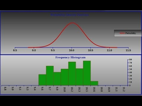 Modeling Data 2 of 3 Using Natural Language Formulas - with Histogram and Bellcurve