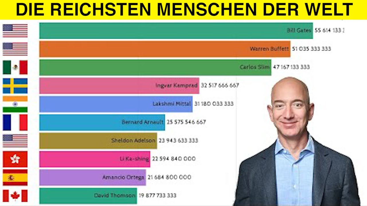Die Reichsten FuГџballvereine Der Welt