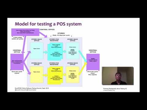 Thinking Strategically About Testing - EuroSTAR - Fiona Charles