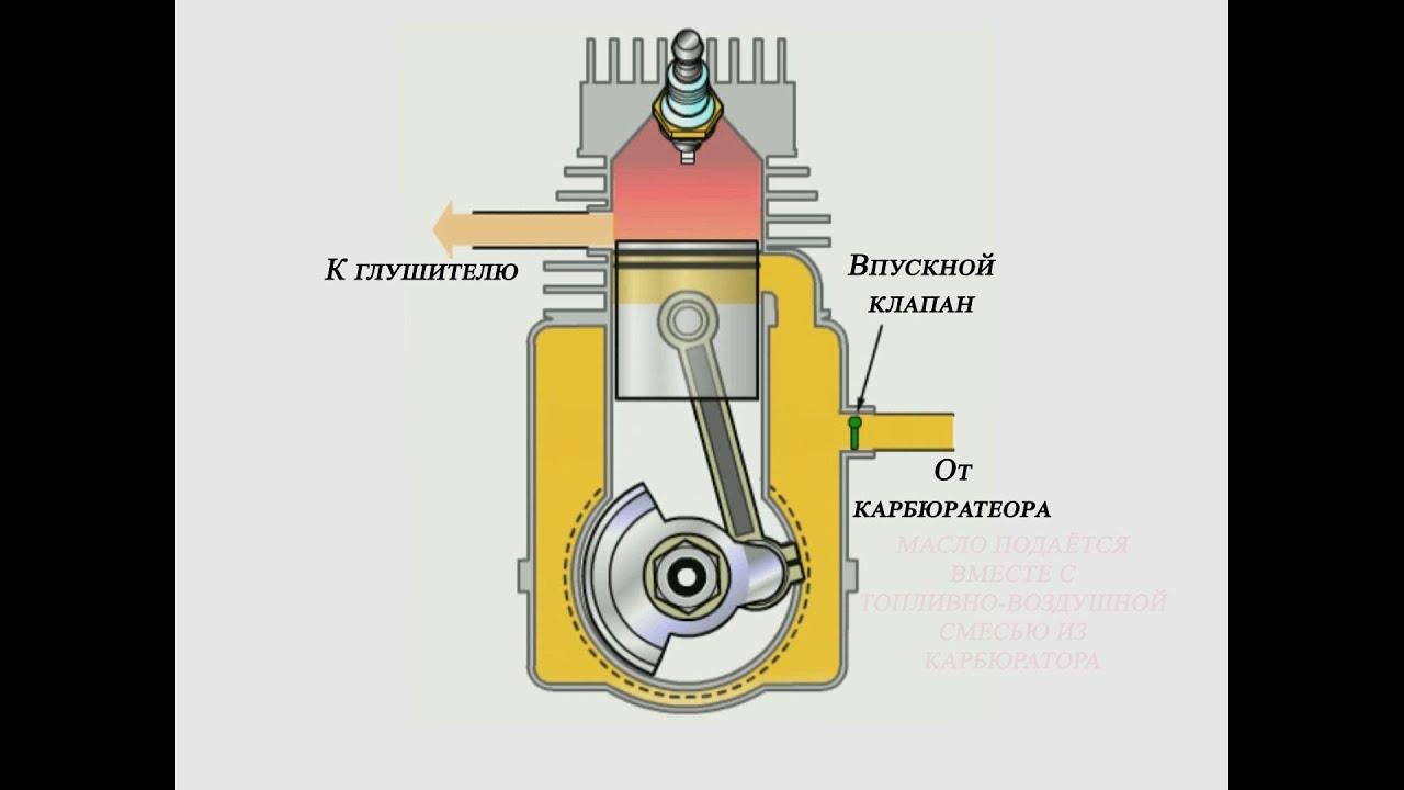 Принцип работы двухтактного двигателя / The principle of a two-stroke engine