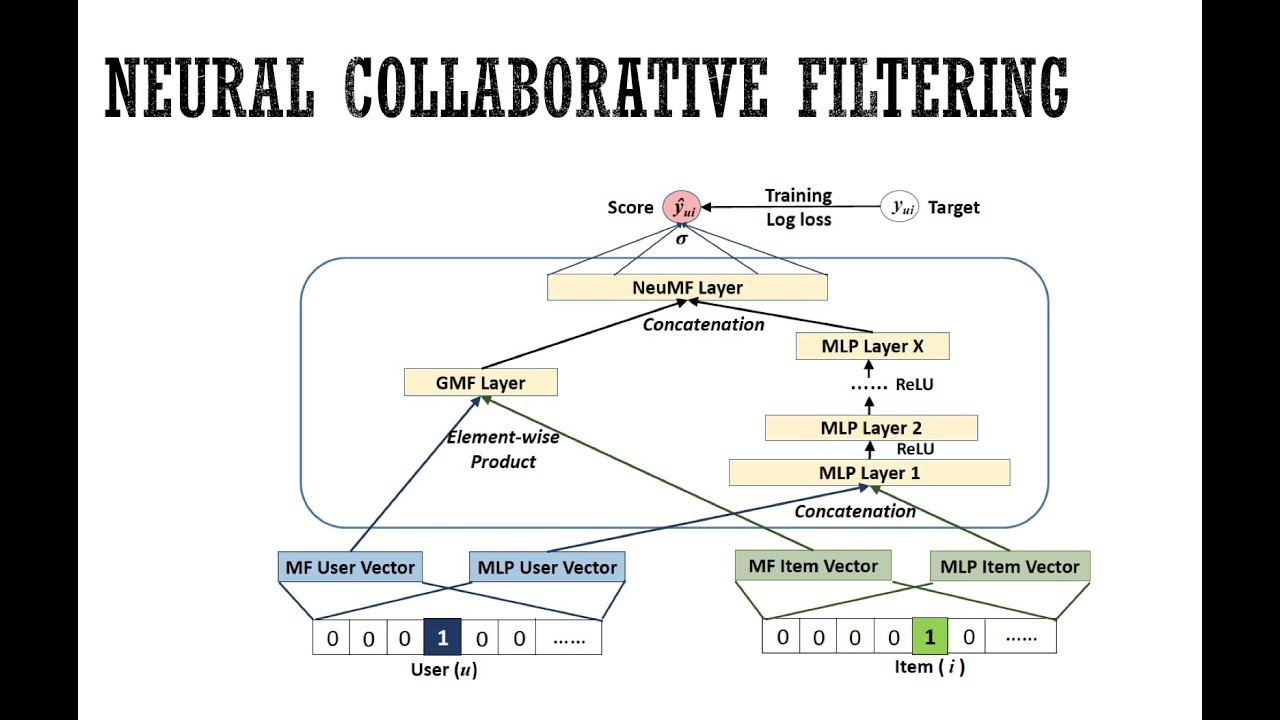 Neural Collaborative Filtering (NCF) Explanation & Implementation in Pytorch