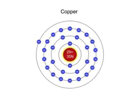 what is a copper atom? How Many Electrons in Copper
