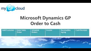 Order To Cash Cycle in Dynamics GP