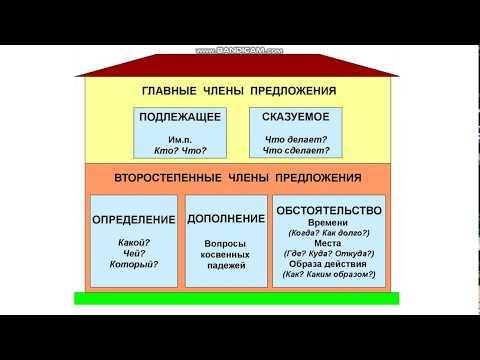 урок 128 Главные и второстепенные члены предложения. (Русский язык 4 класс)