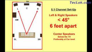 How To Setup Home Theater Speakers
