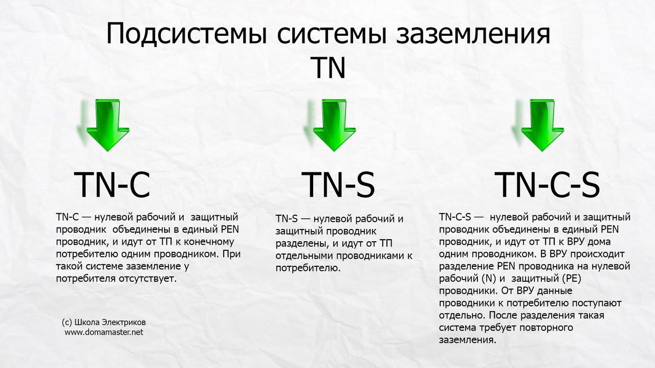 Системы заземления. Cистемы TN-C, ТN-S, TN-C-S, ТТ и IT.