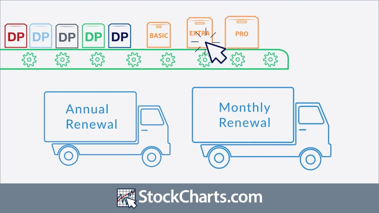 Service Levels, Data Plans and Pricing | StockCharts com