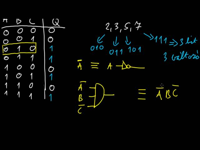Digitális technika 1   BME - Algebrai alak, igazságtábla 04
