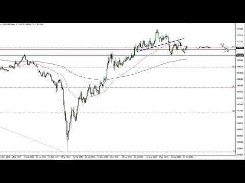 AUD/USD Technical Analysis For October 27, 2020 By FXEmpire