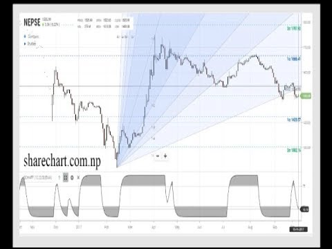 Technical Analysis on Nepse