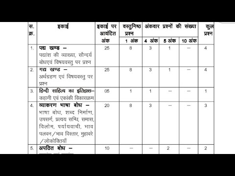 Mpbse 11th class 2019 hindi special blueprint and sample paper malvernweather Gallery
