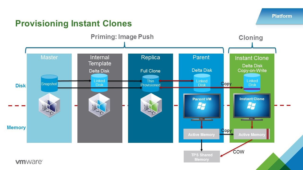 Vmware instant clone technology for rdsh in vmware horizon for Horizon 7 architecture