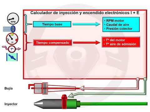 ASÍ FUNCIONA EL AUTOMÓVIL (I) - 1.12 Alimentación y encendido del motor de gasolina (18/22)