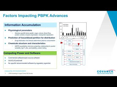 pbpk-modeling-to-support-clinical-ddi-studies
