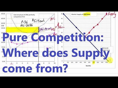 Creating a Supply Curve from Cost Tables: Perfect Competition