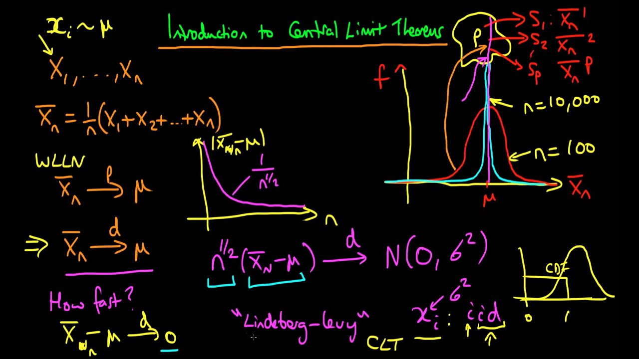 central limit theorem and confidence intervals problem sets Confidence intervals for proportions suppose we have a population proportion of interest there are many examples: 1 the proportion of left-handed professional baseball players 2  hence we can invoke the central limit theorem to determine a confidence interval for p we use a slightly different standard error, though.
