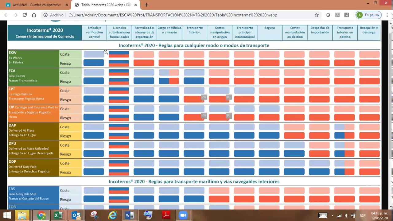 Incoterms 2020 Parte 5 - YouTube