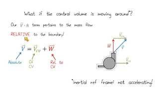 Lesson 4 - Moving Control Volumes