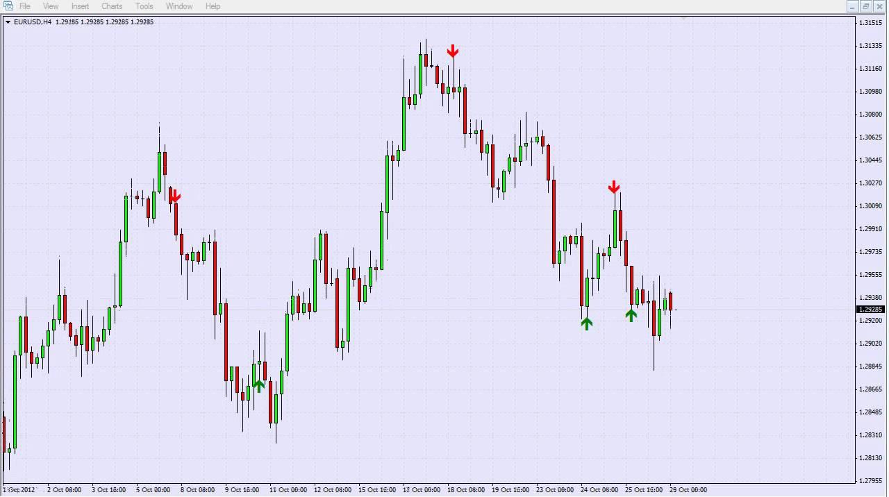 Forex h4 indicators