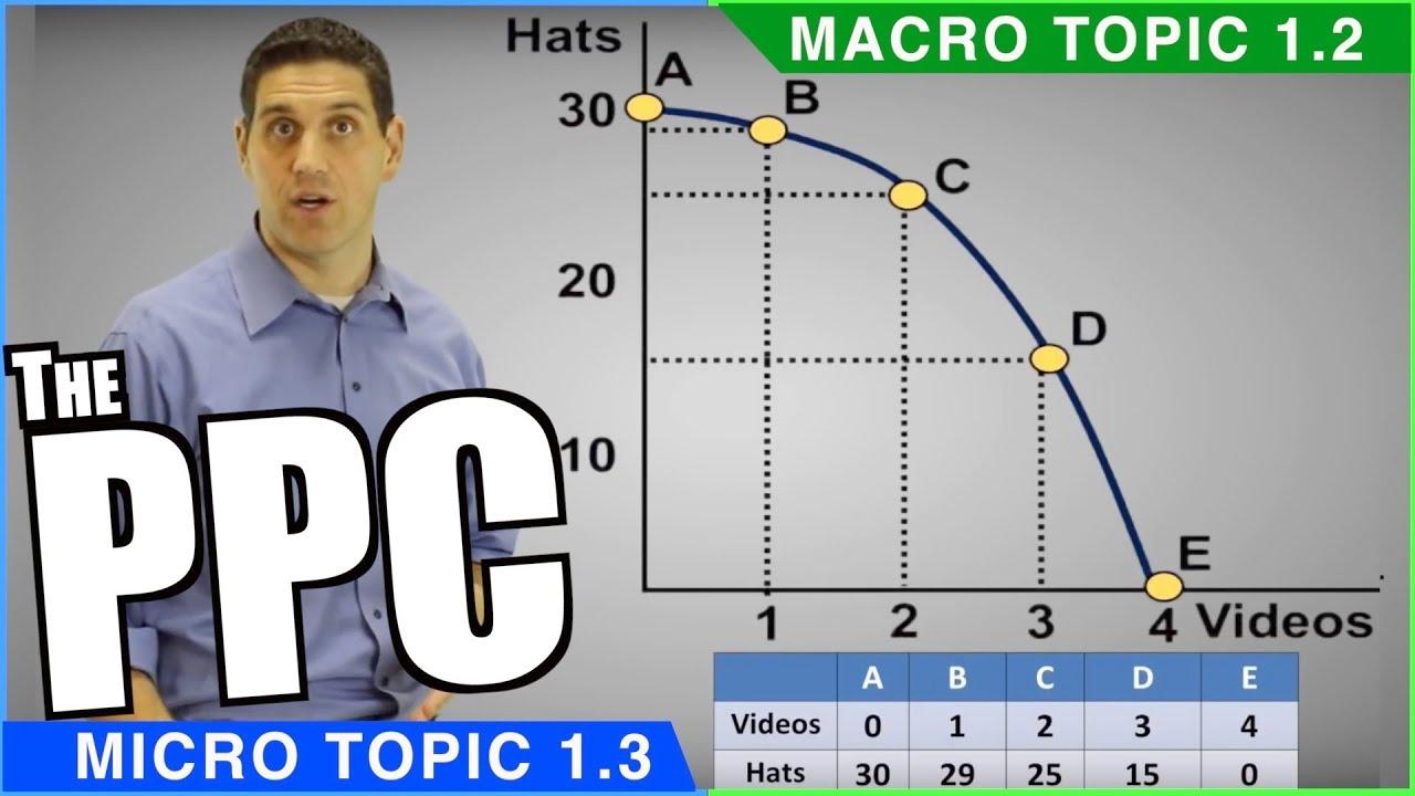 Production Possibilities Curve- Econ 1.1 - phim22.com