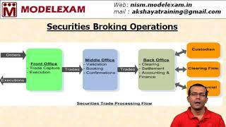 Front Office, Middle Office & Back Office | Securities Broking Operations
