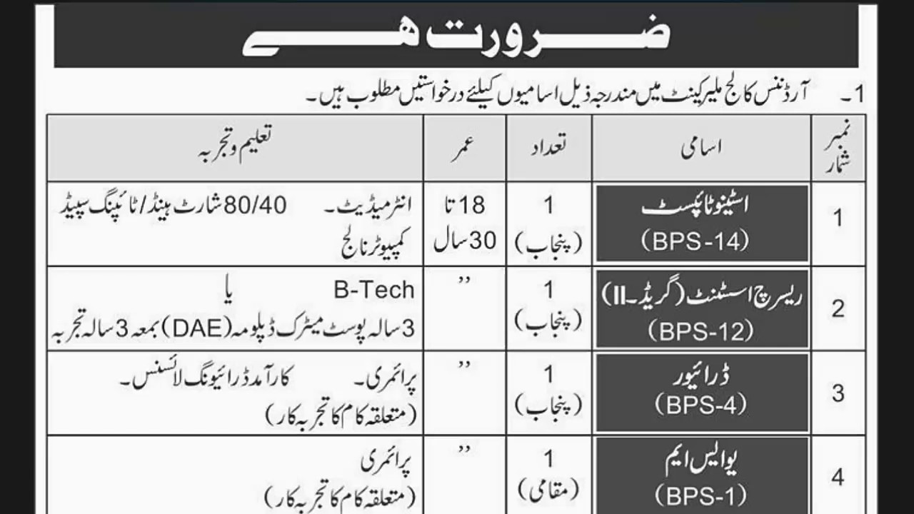 Pak army new Jobs 2019 | Pak Army jobs after Matric | PAK Army jobs after  FA/FSC | Hammad Malik