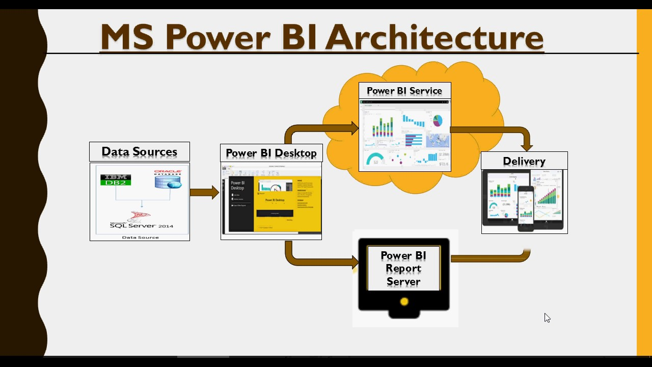 power bi - do it yourself tutorial - architecture and components