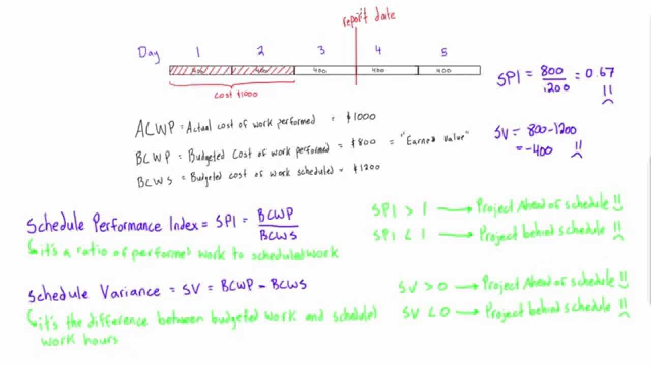 how to make an index the subject of the eqaution