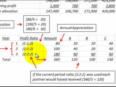 Partnership Accounting Profit And Loss Ratio Usage (Special ...
