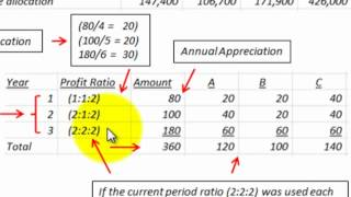 Partnership Accounting Profit And Loss Ratio Usage (Special Allocation Procedures)