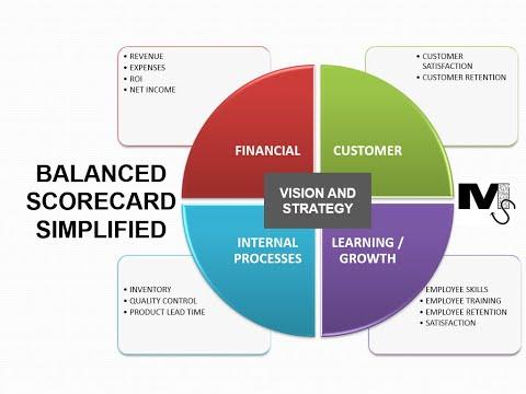 The Balanced Scorecard - Simplest Explanation Ever