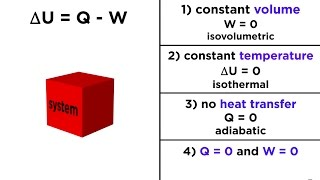 The First Law of Thermodynamics: Internal Energy, Heat, and Work