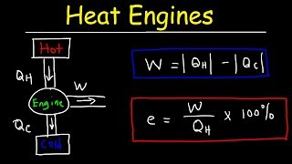 Heat Engines, Thermal Efficiency, & Energy Flow Diagrams - Thermodynamics & Physics Problems