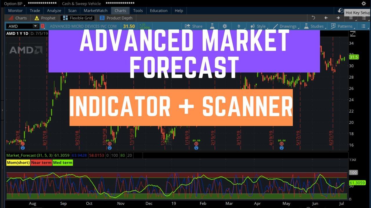 Advanced Market Forecast Indicator for ThinkOrSwim | ThinkScript Study