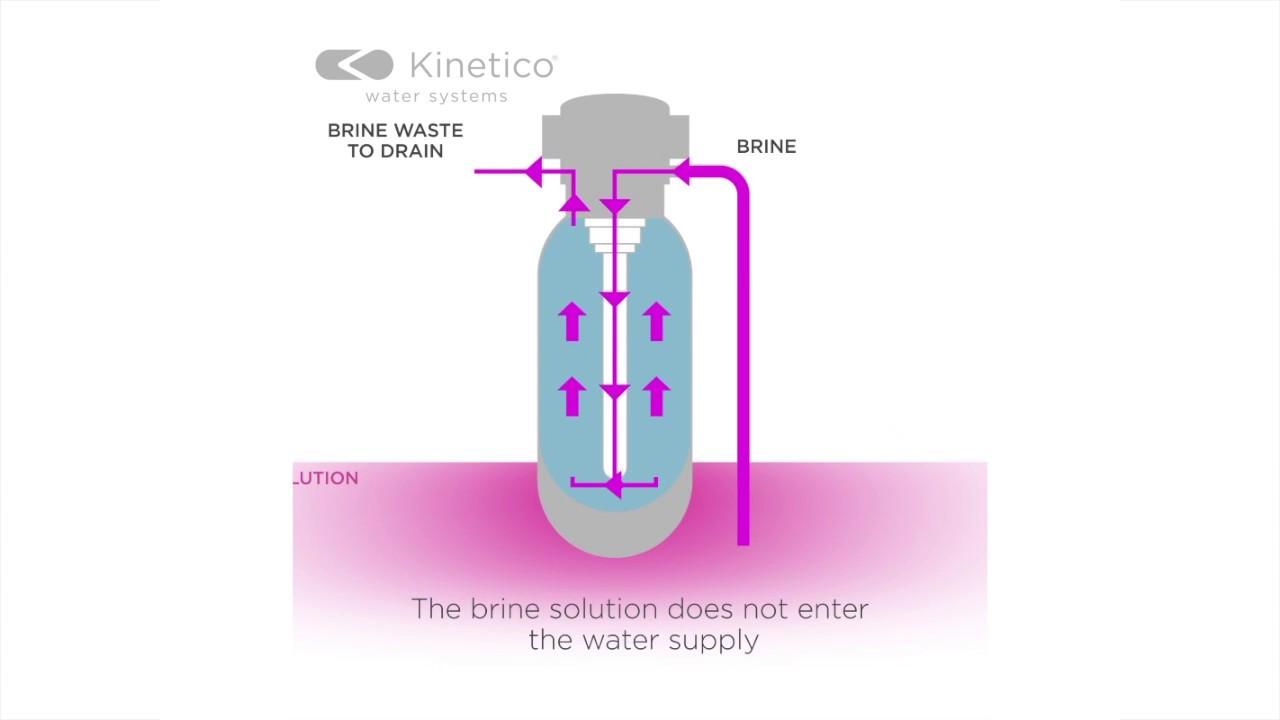 How a Kiico Water Softener Works  YouTube