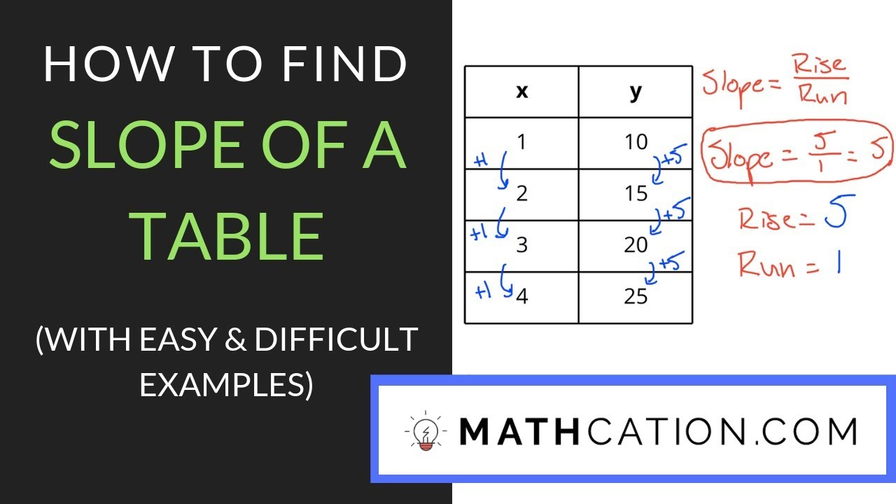 hight resolution of How to find Slope of a Table: 3 Tricks that Work   Mathcation