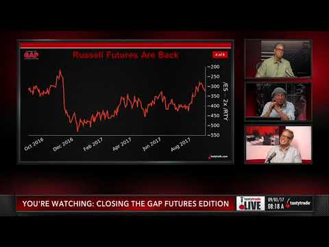Reviewing Russell Futures /RTY | Closing the Gap: Futures Edition