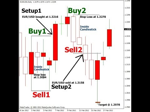 100% real strategy never loss   candle pattern and candle confirmation of purchase   binary option