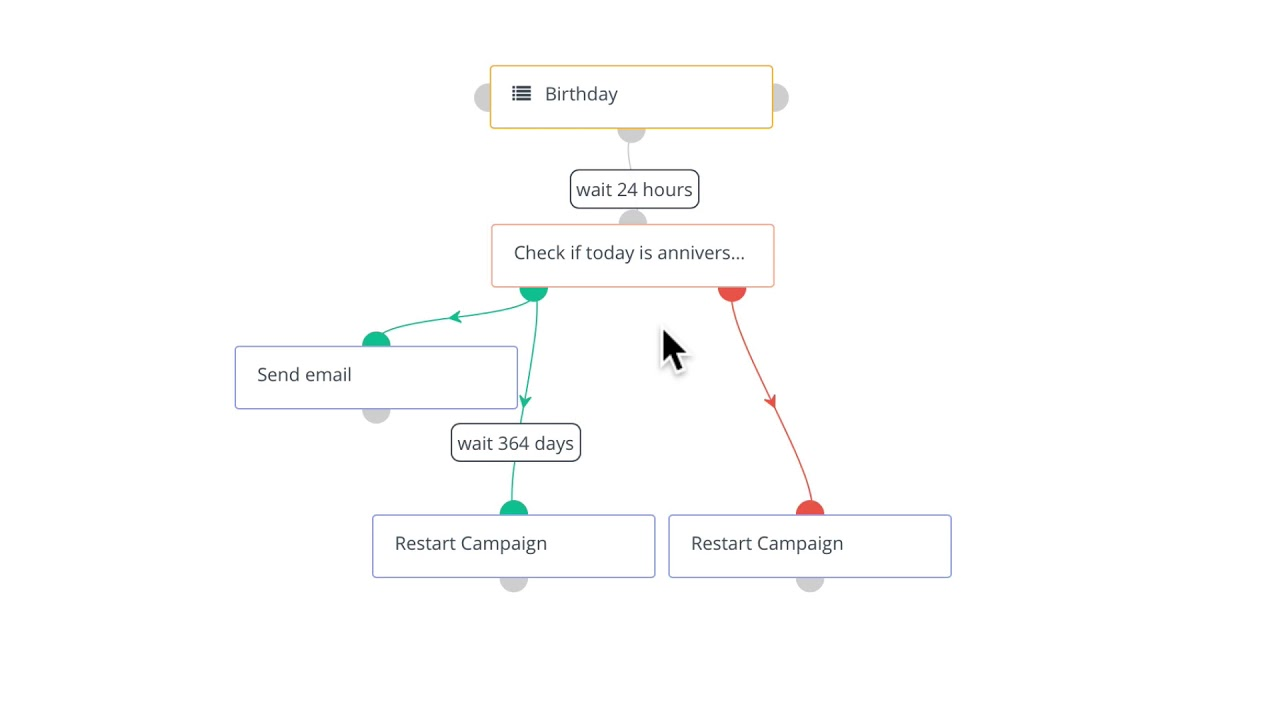 How to Create a Birthday Campaign in Mautic | Tutorials | Blog