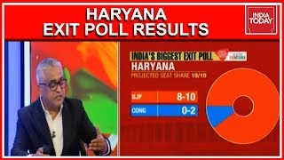 Haryana Exit Poll Results 2019 | BJP Continues Dream Run In Haryana