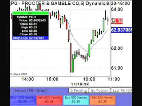 1 Hour 15 Mins, $2535 Profit