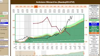 Activision Blizzard Inc.: A Solid Growth Stock with a Dividend Kicker Currently Overvalued