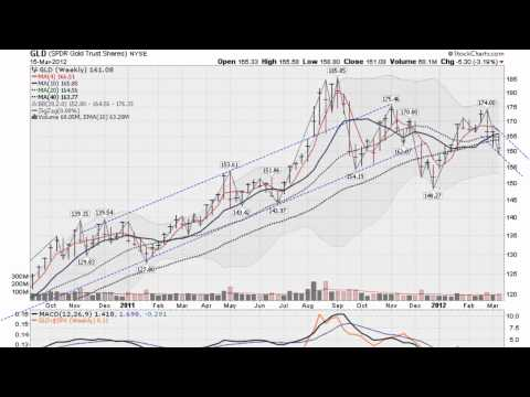 GOLD SILVER STOCK FORECAST March 15, 2012  (GLD SLV SPY) Trend Forecasting