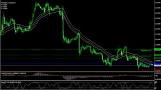 Sonic R Forex Scalping Strategy - How To Trade Using Forex Strategies