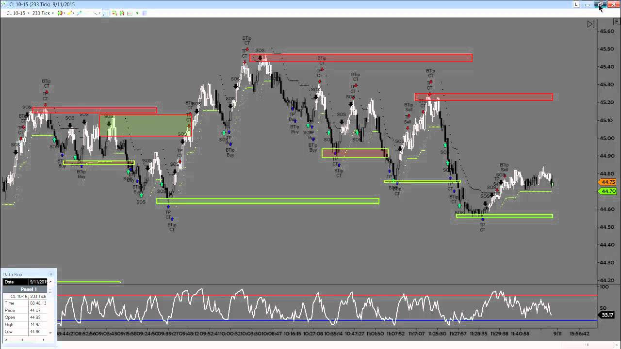 Dst live trade room the week in review cl tf nq ym for Live trading room reviews
