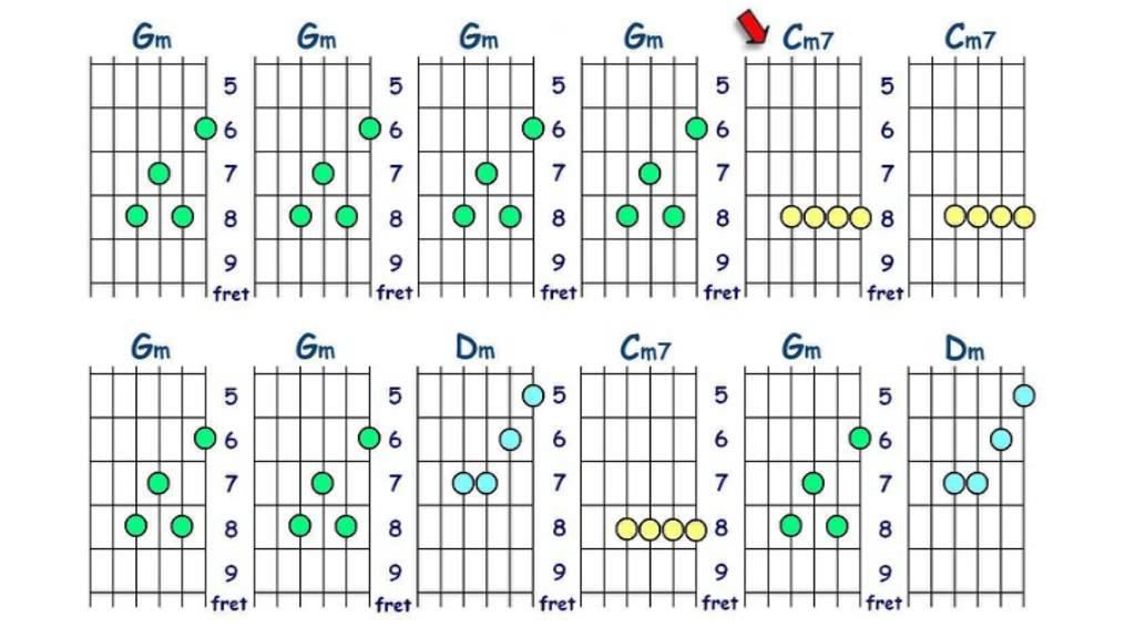 Beautiful G Minor Guitar Chords Adornment Beginner Guitar Chords