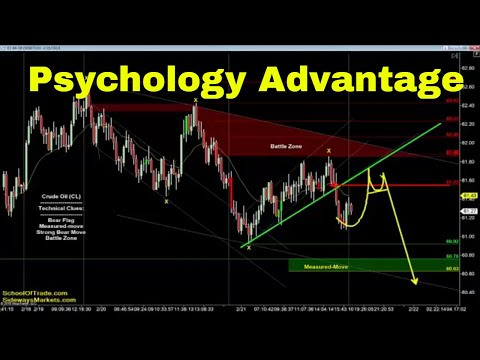 The Psychology-Strategy Advantage | Crude Oil, Emini, Nasdaq, Gold & Euro