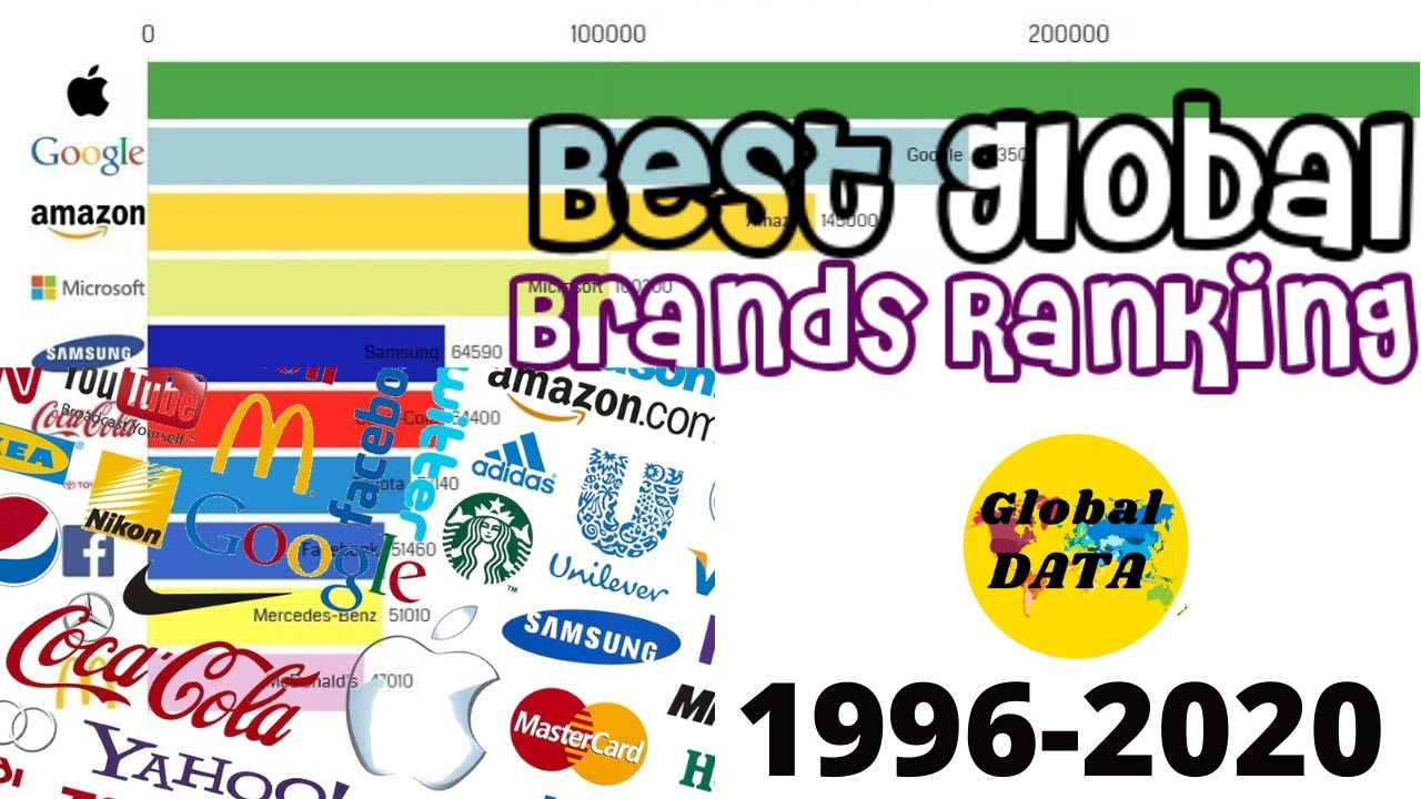 Top 10 Best Global Brands Ranking (1996-2020) | Richest Company ...